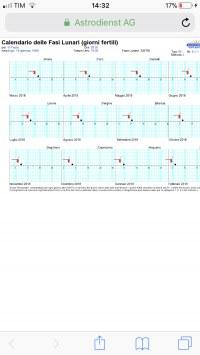 Calendario Lunare Maschio O Femmina Funziona.Ho Appena Calcolato I Miei Giorni Fertili Con Il Metodo