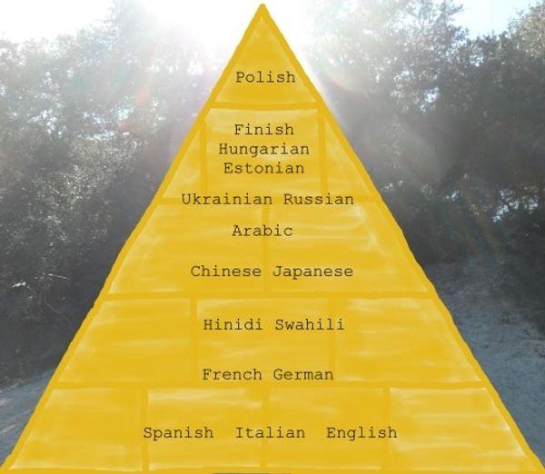 Les langues les plus difficiles à apprendre