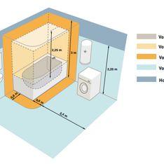 Normes électriques : ne faites pas n'importe quoi dans la salle de bain