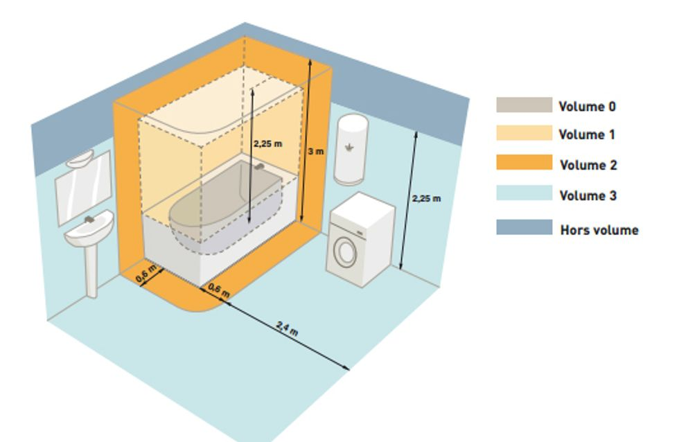 Normes lectriques dans la salle de bain - Tableau electrique dans salle de bain ...