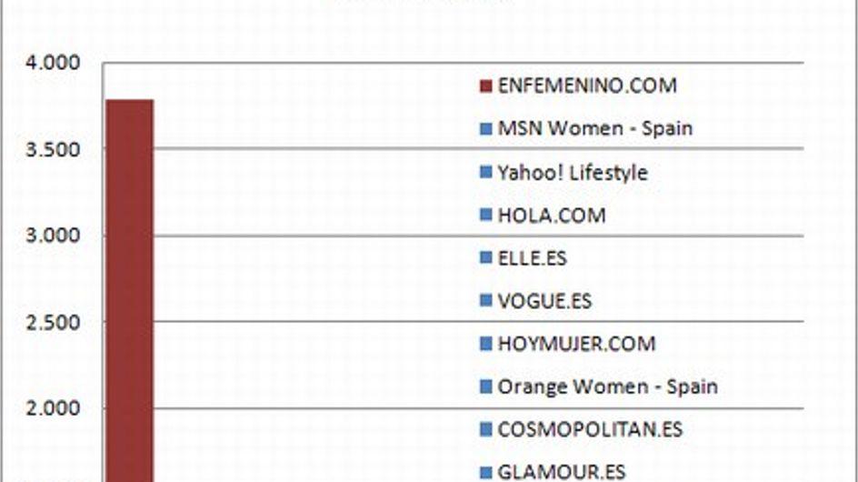 Enfemenino.com alcanza un nuevo record mundial de visitas