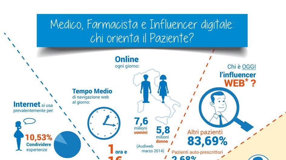 Internet e salute: i consigli arrivano dai nuovi influencer digitali