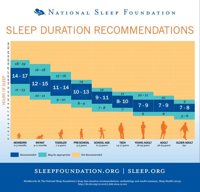 Le graphique du sommeil de la National sleep foundation