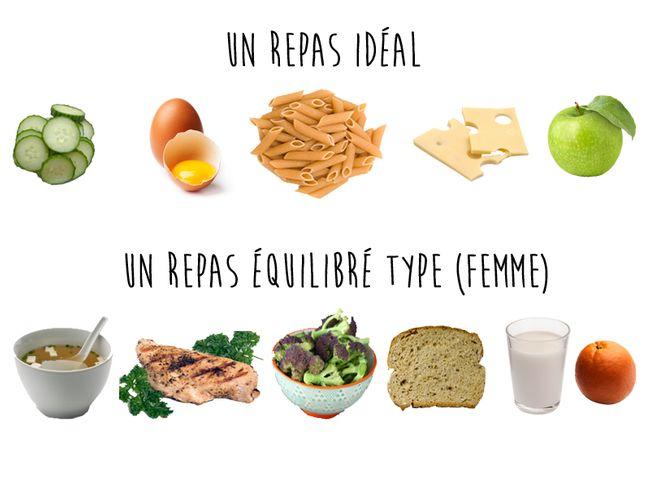 Guide Du Repas Equilibre Menus Equilibre Alimentaire