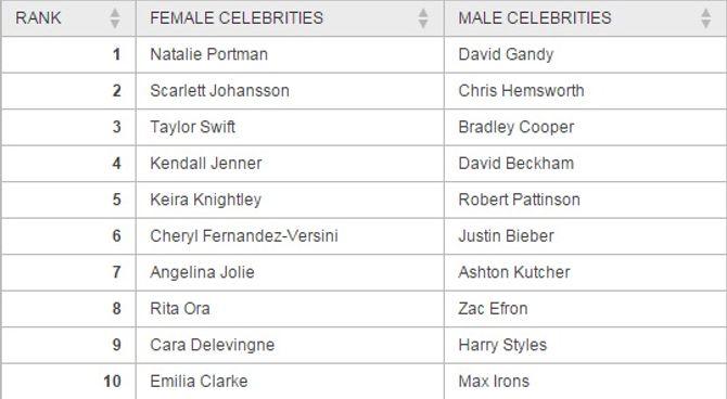 Top 10 des plus belles célébrités selon les Britanniques