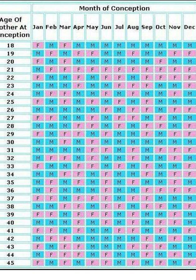 281142521 Tabla china predecir sexo del bebé
