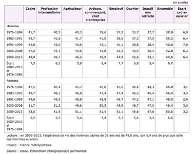 L'espérance de vie à 35 ans par sexe et catégorie sociale