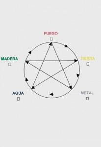 Teoría de los 5 elementos