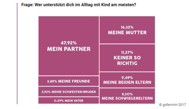 Umfrage gofeminin Frauen und