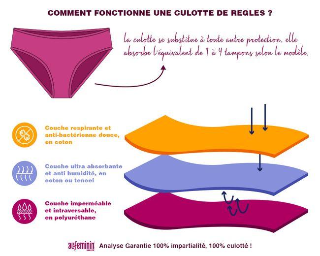 Schéma de la culotte menstruelle