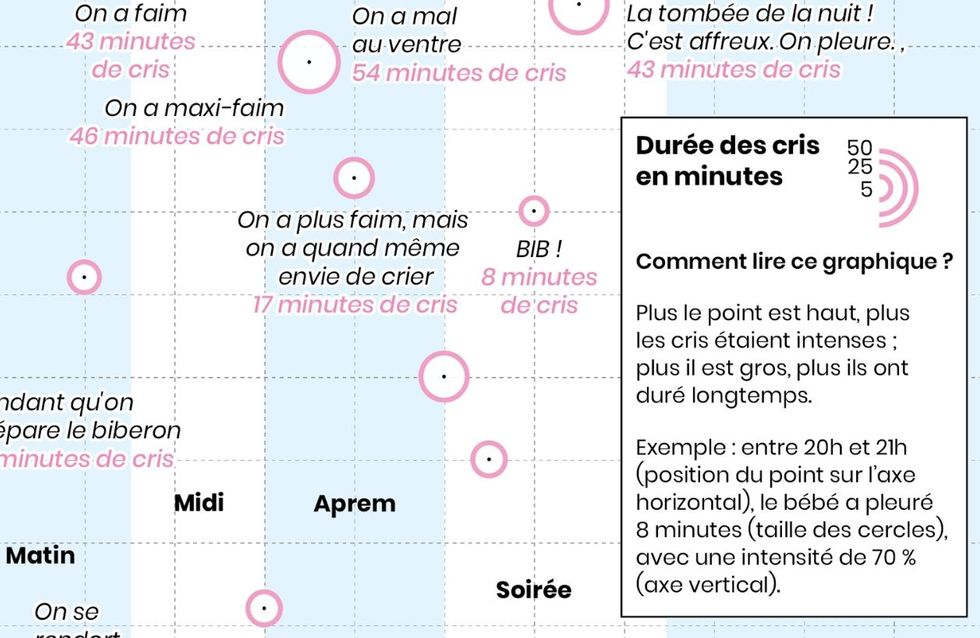 Ce couple crée des infographies hilarantes sur les premiers mois de vie de leur bébé