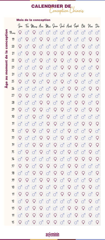 Calendrier chinois de naissance : Peut il prédire le sexe de votre